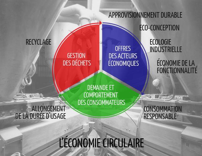 Economie Circolaire