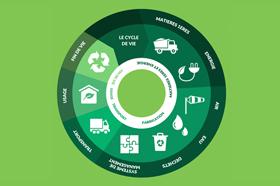 Le cycle de vie des produits Novoceram